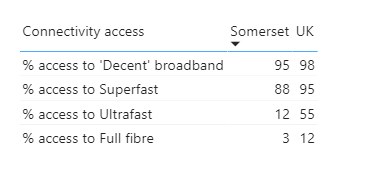 Broadband speeds national comparison