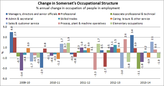 Change in Somerset's Occupational Structure chart
