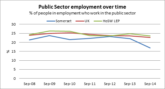 Public sector employment over time chart