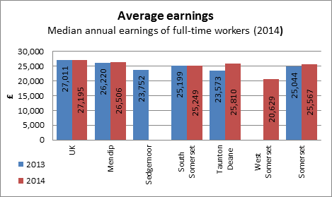 Average Earnings chart