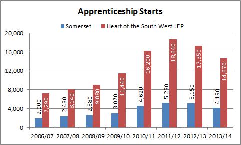 Apprenticeship starts chart