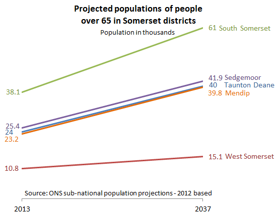 Slope chart of projected change in over 65 population