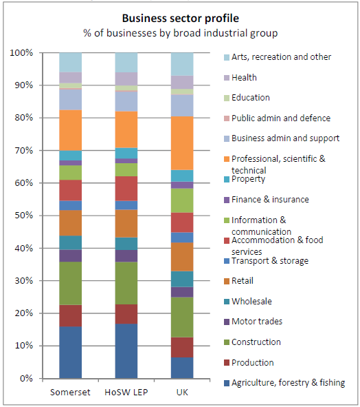Graphs of percentage of businesses in each broad industrial group