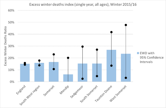 Excess winters deaths in 2015/16 compared across Somerset, it's 5 districts, the South West and England