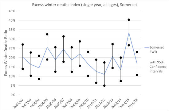 Time series graph of excess winter deaths in Somerset from 2001/02 to 2015/16