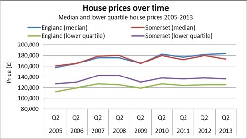 House prices chart over time graph
