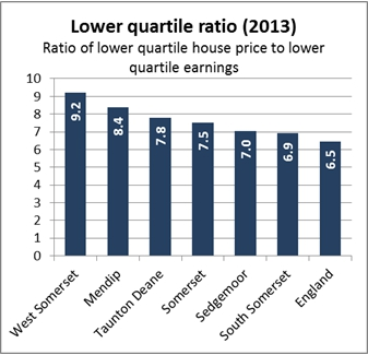 Ratio of lower quartile house price to lower quartile earnings chart