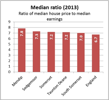 Ratio of median house price to median earning chart