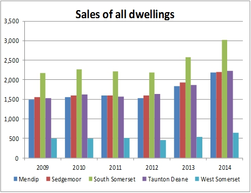 Sales of all Dwellings chart